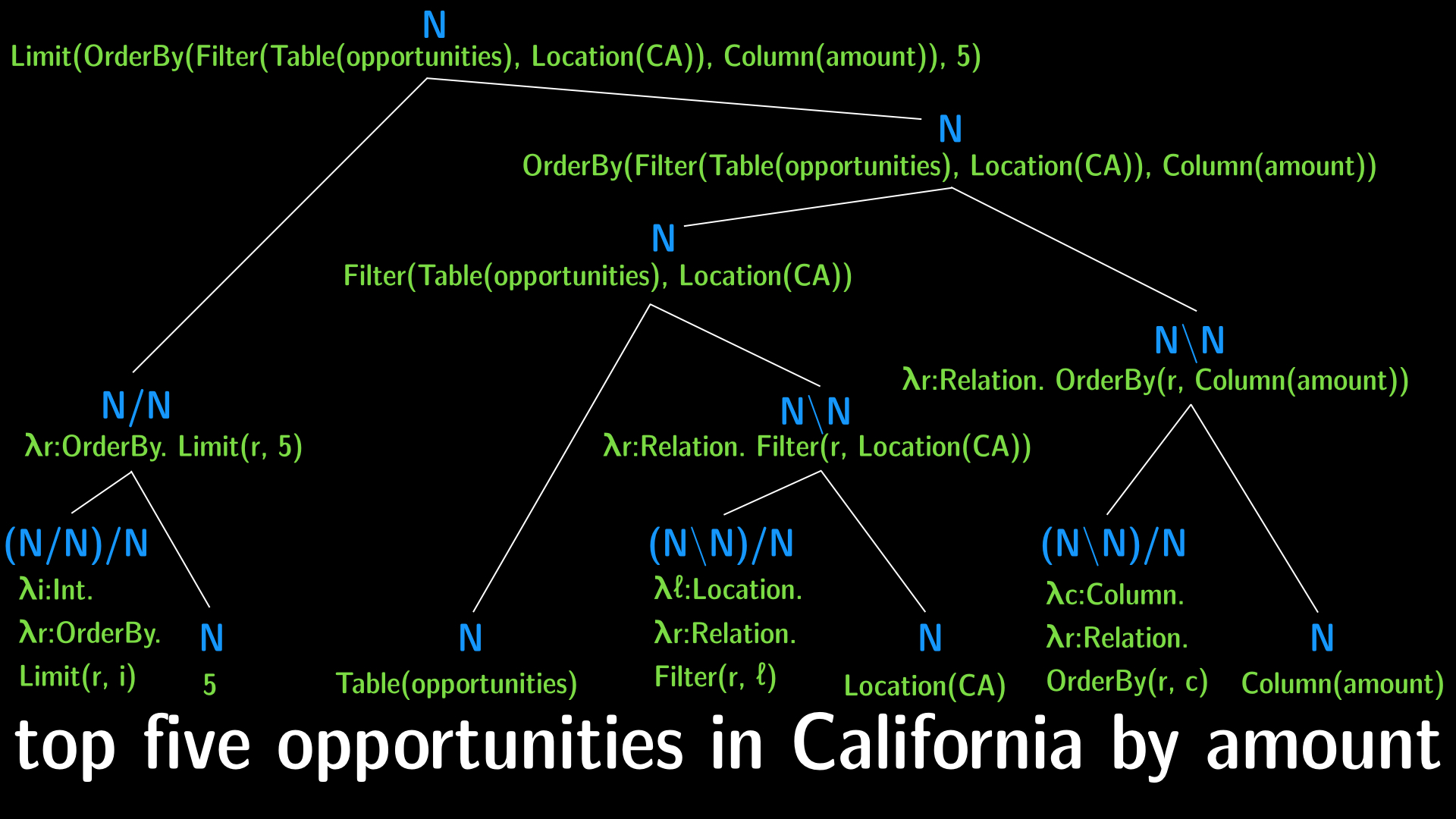 "Semantic CCG parse of ""top 5 opportunities in California by amount"""